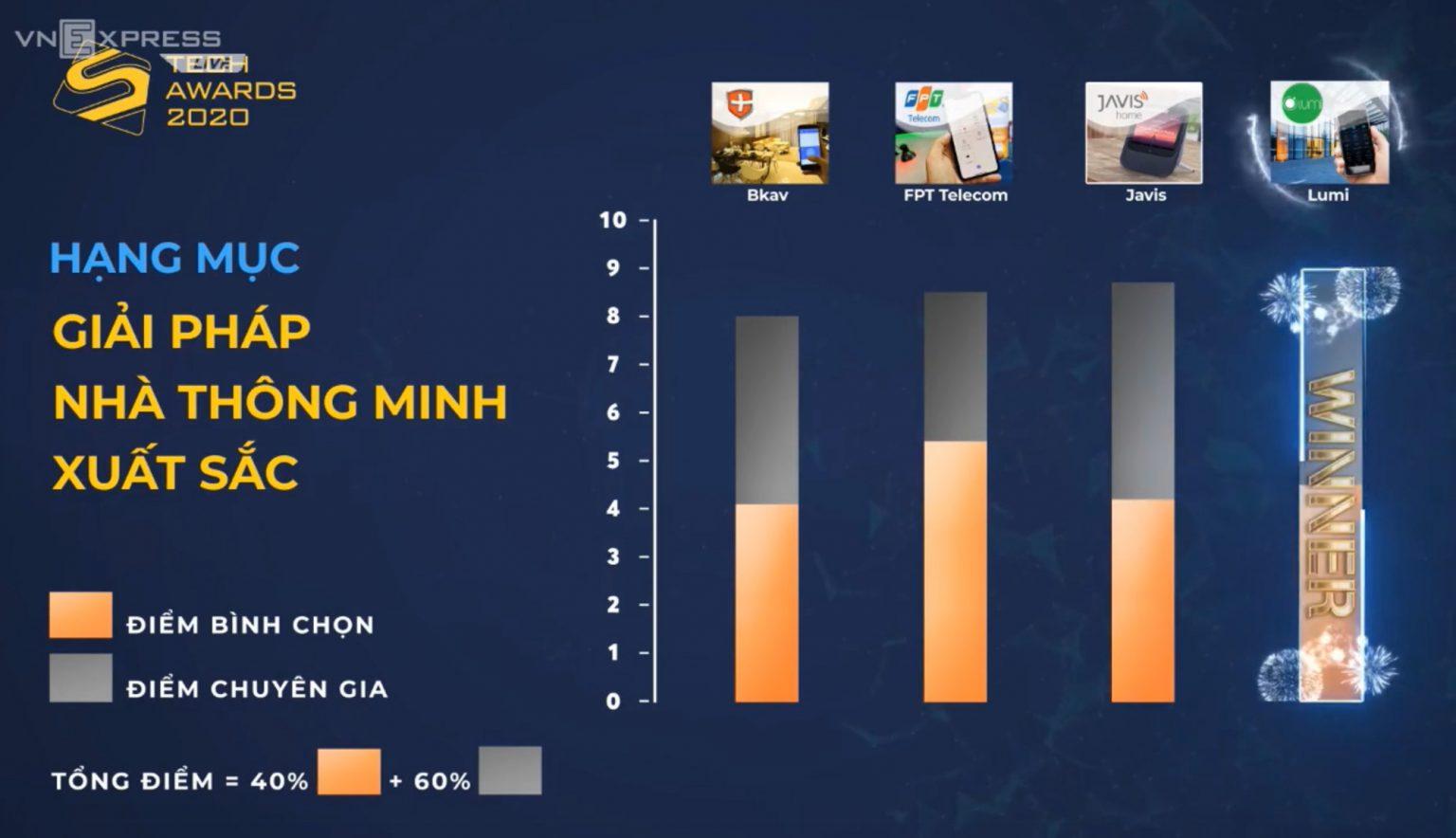 Nhà thông minh LUMI đơn vị dẫn đầu về công nghệ Nhà Thông Minh Việt Nam, Công ty Tenki